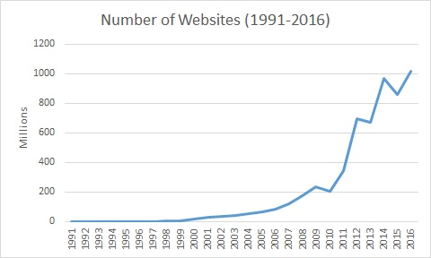number of websites 2016