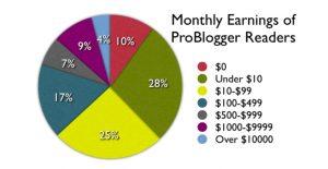 blogger earnings