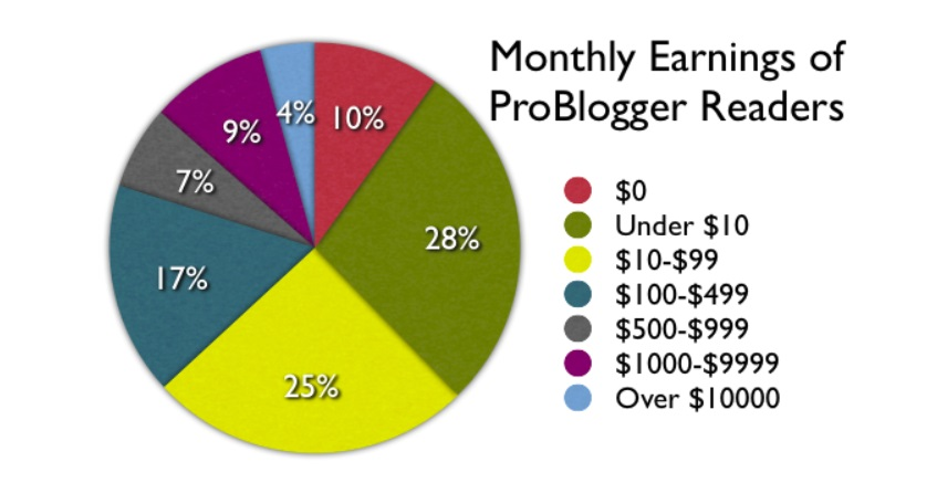 blogger earnings