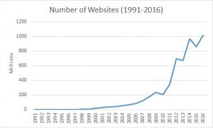 number of websites