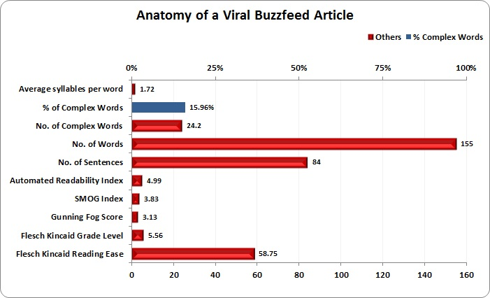 The Science Behind Buzzfeed's Viral Content | Social Media Today