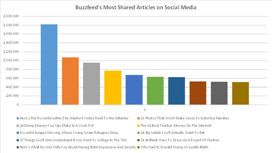 Most Shared Buzzfeed Articles