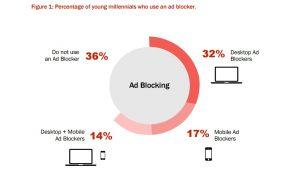 millennials ad blockers
