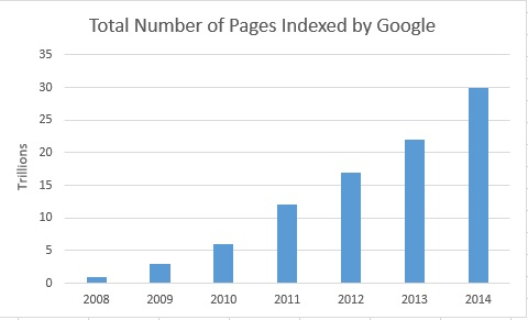 number of pages indexed by Google